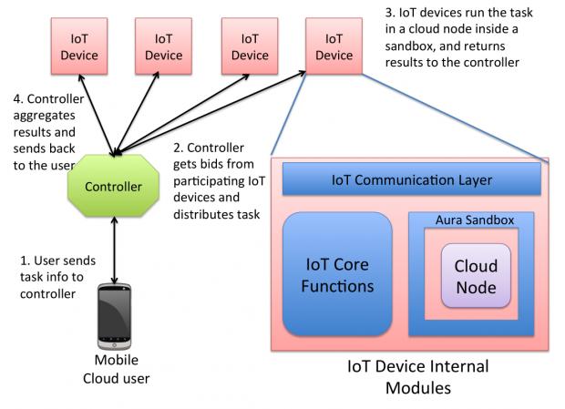 Der Anwender kommuniziert mit dem Controller, der alle Aufgaben mit den IoT-Geräten abwickelt. (Bild: University of Alabama)
