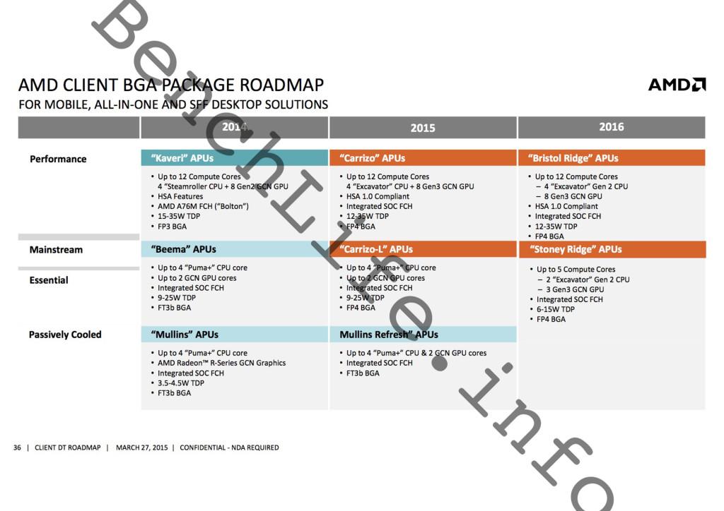 Prozessor-Roadmap: AMDs AM4-Plattform unterstützt nativ USB 3.1 -