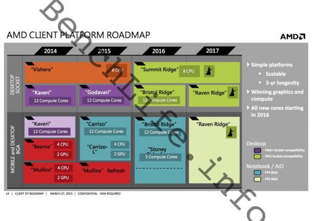 AMD-Roadmap für 2016 und 2017 (Bild: Benchlife)