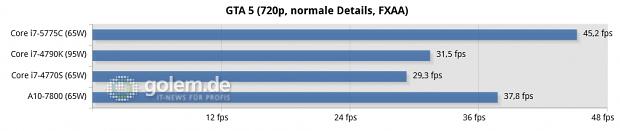 Windows 8.1 Update x64, Intel 10.18.14.4206 Beta, AMD Catalyst 15.5 Beta; DDR3-1600 (Intel), DDR3-2133 (AMD)