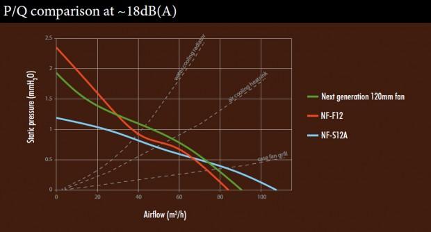 Der neue 120-mm-Lüfter ist für Radiatoren optimiert (Bild: Noctua)