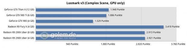 Core i7-5960X @ 3,6 GHz, 4 x 4 GByte DDR3-2400, Asus X99; Windows 8.1 Update x64, Catalyst 15.15 Beta (HQ), Geforce 352.90 Beta (HQ)