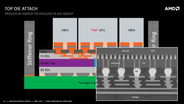Der Interposer samt GPU und HBM auf dem Package (Bild: AMD)