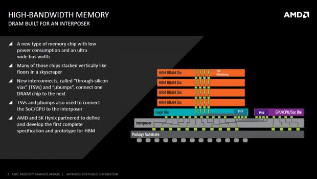 Ohne Interposer wäre HBM nicht möglich (Bild: AMD)