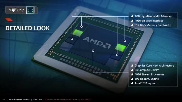 Der Interposer samt Fiji-GPU und HBM auf dem Package (Bild: AMD)