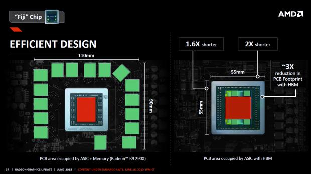 HBM benötigt viel weniger Platz als GDDR5. (Bild: AMD)