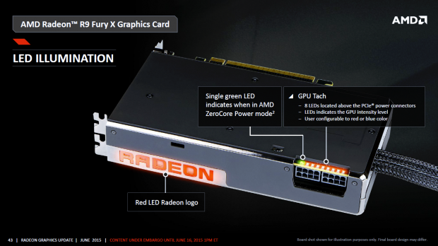 Die Fury X bietet praktische Status-LEDs. (Bild: AMD)
