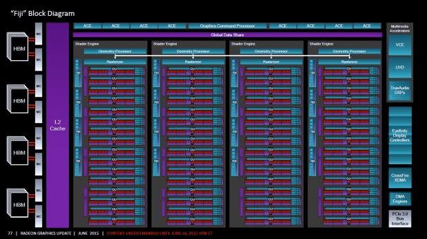 Blockdiagramm der Fury X (Bild: AMD)