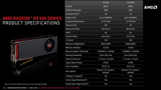 Specs der AMD Radeon R9 390(X)