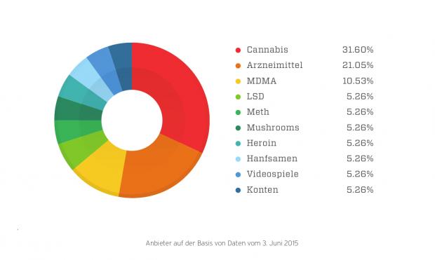 In Online-Marktplätzen im Deep Web... (Bild: Trend Micro)