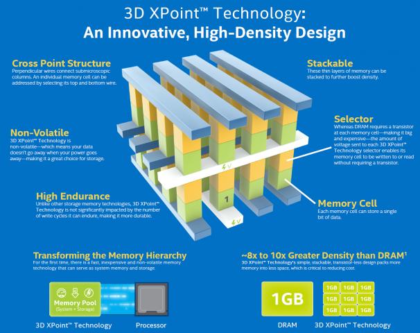 3D Xpoint (Bild: Intel)