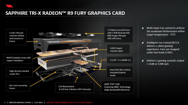 Überblick zu Sapphires Radeon R9 Fury Tri-X (Bild: AMD)