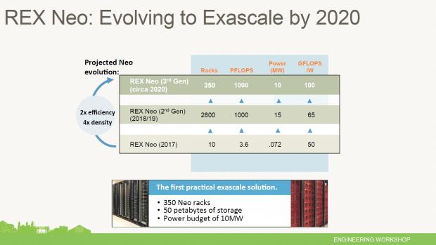 Details zum Neo-Prozessor (Bild: Rex Computing)