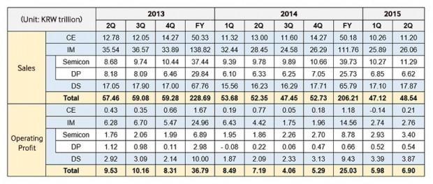 Die Betriebsergebnisse der vergangenen Quartale (Bild: Samsung)