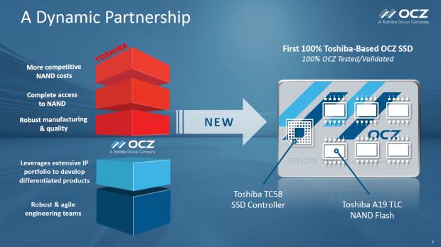 Die Trion 100 ist die erste SSD mit Toshiba-Flash und -Controller. (Bild: OCZ)