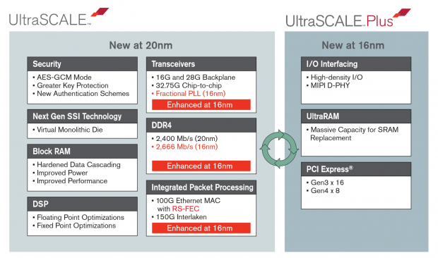 Zynq Ultra Scale Plus (Bild: Xilinx)
