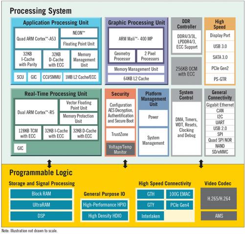 Zynq Ultra Scale Plus Xilinx L 228 Sst Erste 16 Nm Chips