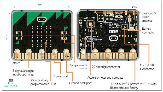 BBC Micro Bit: Finaler Entwurf des britischen Schulbastelrechners - Die Bestandteile des Microbit (Bild: BBC)
