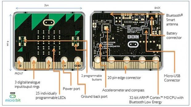 Die Bestandteile des Microbit (Bild: BBC)