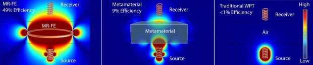 Drahtlose Stromübertragung im Vergleich: mit MRFE, Metamaterial, durch die Luft (von links) (Grafik: David Ricketts)