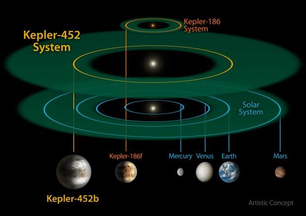 Größenvergleich des Systems Kepler-452 mit dem System Kepler-186 und unserem Sonnensystem (Bild: Nasa/JPL-CalTech/R. Hurt)