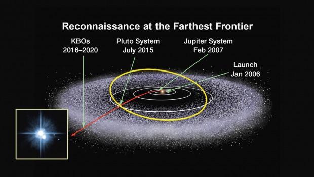 Und so geht es weiter: Nach dem Vorbeiflug am Pluto steuert New Horizons Objekte im Kuipergürtel (KBO) an. (Bild: Nasa/JHUAPL/SWRI)