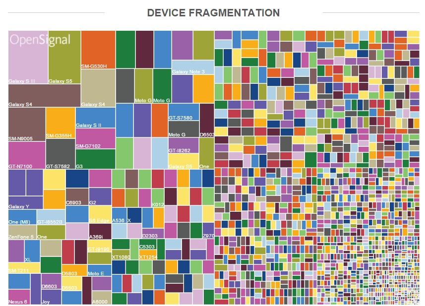 Android-Fragmentierung: 24.093 Android-Geräte von 1.294 Herstellern -