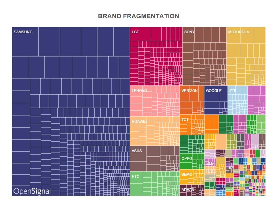 Android-Fragmentierung: 24.093 Android-Geräte von 1.294 Herstellern - Bei der Verteilung der Hersteller nimmt Samsung eine dominierende Position ein. (Bild: Opensignal)