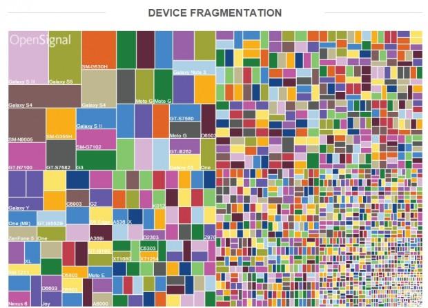 Eine Visualisierung der von Opensignal gemessenen Anzahl an Android-Geräten im Jahr 2015 (Bild: Opensignal)