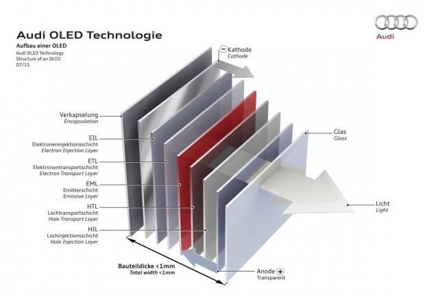 Audi: OLEDs sollen im Auto eingesetzt werden. (Bild: Audi)