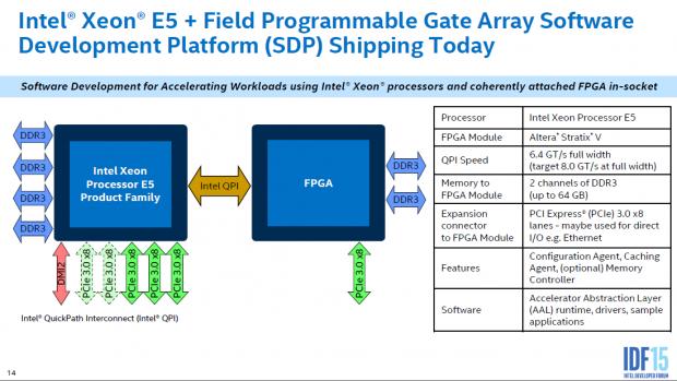 Xeon E5 und Stratix-FPGA (Bild: Intel)