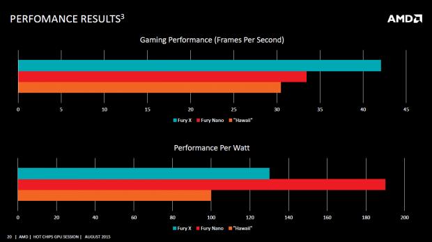 Benchmarks der Radeon R9 Nano (Bild: AMD)