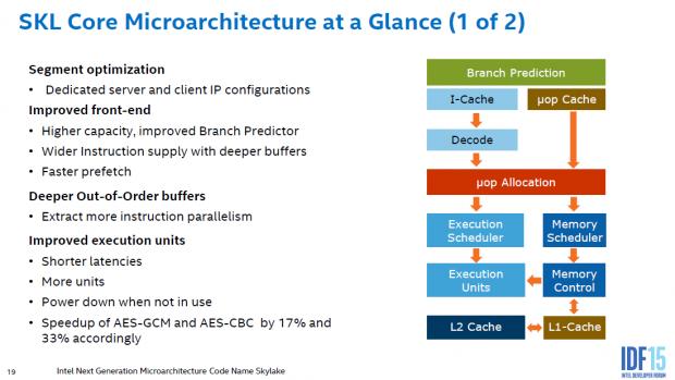Details zur Skylake-Architektur (Bild: Intel)