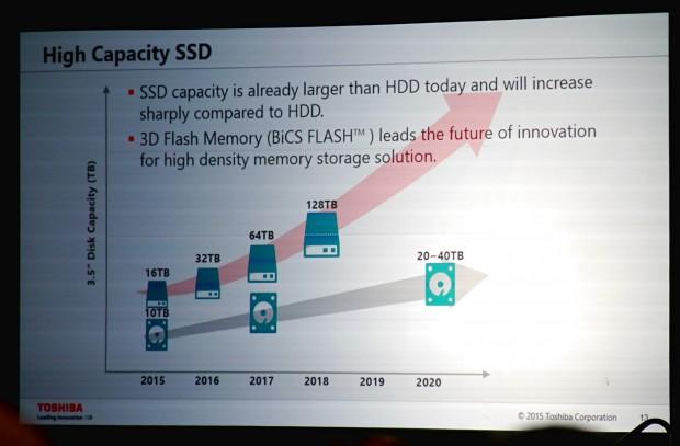 Toshiba-Roadmap zur SSD-Kapazität (Foto: Marc Sauter/Golem.de)