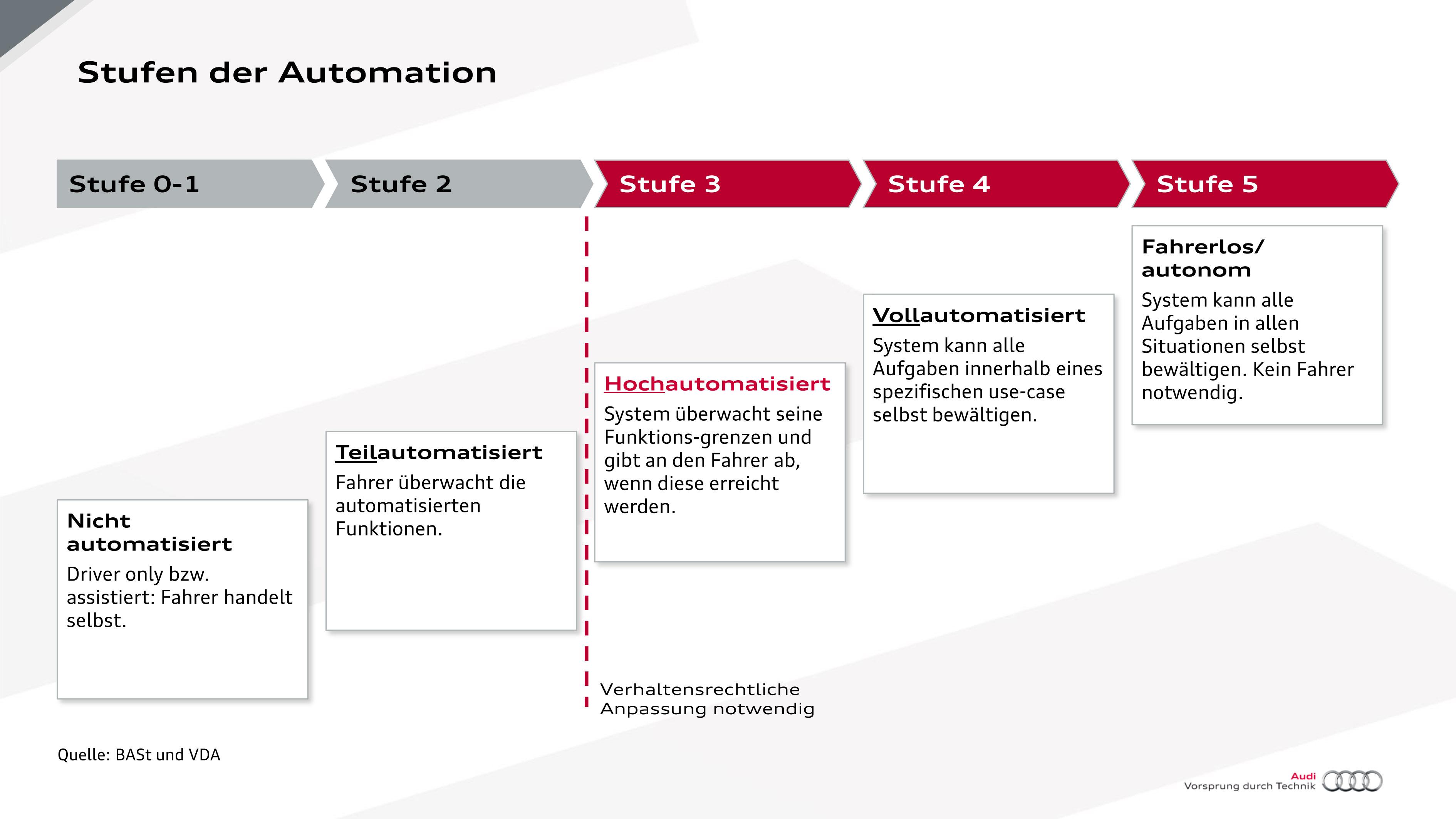 """Autonomes Fahren: Auf dem Highway ist das Lenkrad los - Der Prototyp gilt als """"hochautomatisiert"""". Solche Fahrzeuge sind in Deutschland rechtlich noch nicht erlaubt. (Grafik: Audi)"""