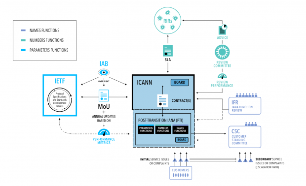 Der Vorschlag sieht ein komplexes System zur Kontrolle der Iana-Funktionen vor. (Bild: Icann.org)