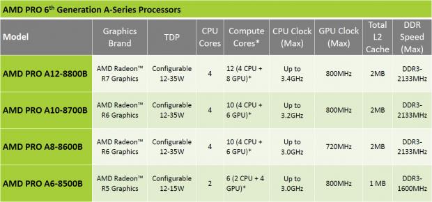 Spezifikationen der Carrizo-Pro-Modell (Bild: AMD)