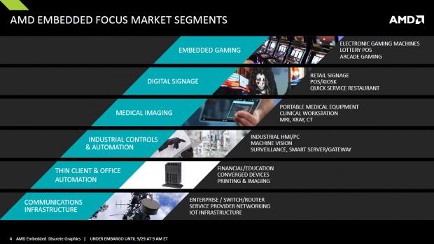Präsentation zu den neuen Embedded Radeons (Bild: AMD)