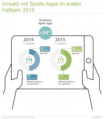 Umsatz mit Spiele-Apps im ersten Halbjahr 2015 (Bild: BIU)