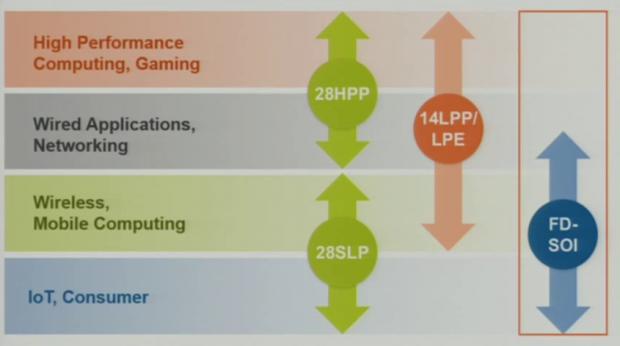 14FF-LPP deckt das HPC-Segment ab (Bild: Globalfoundries)
