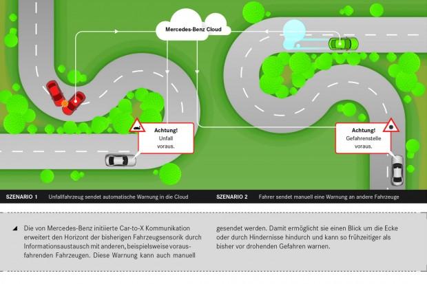Die Car-to-X-Warnungen sollen automatisch oder manuell gesendet werden. (Bild: Daimler)