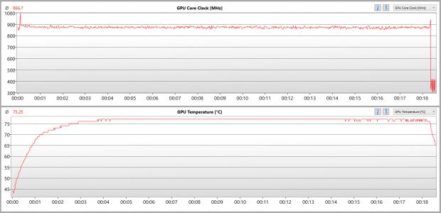 Takt und Temperatur der Nano nach 20  min The Witcher 3 in Ultra-HD (Screenshot: Golem.de)