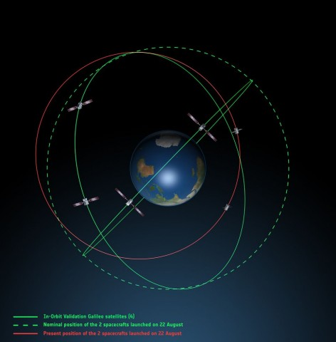 Die Satelliten Milena und Doresa kreisen auf einer elliptischen Bahn um Erde statt auf einer kreisförmigen. (Grafik: Esa)