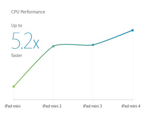 CPU-Leistung verschiedener iPad Mini (Bild: Apple)