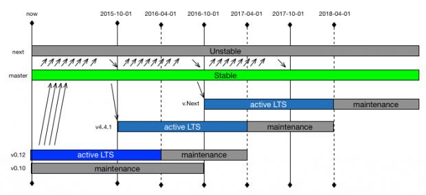 Vorläufige Übersicht des Veröffentlichungszyklus' von Node.js (Quelle: Node.js