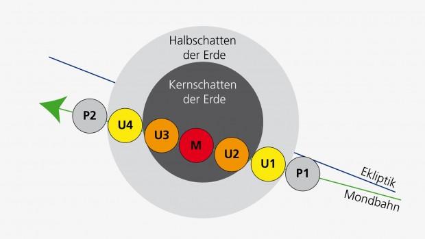 Die einzelnen Phasen der Mondfinsternis mit dem Supermond (Bild: DLR/RPIF)
