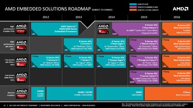 Ältere Roadmap mit Merlin Falcon und Bald Eagle (Bild: AMD)