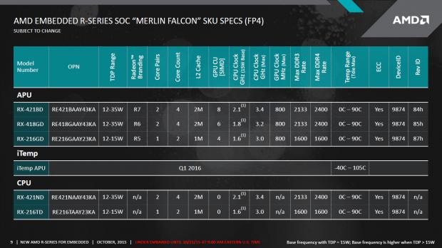 Modellübersicht zu Merlin Falcon (Bild: AMD)