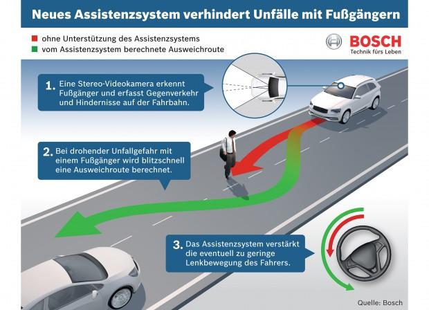 Assistenzsystem zum rechtzeitigen Ausweichen vor Fußgängern (Bild: Bosch)