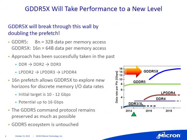 Präsentation zu GDDR5X (Bild: Micron)